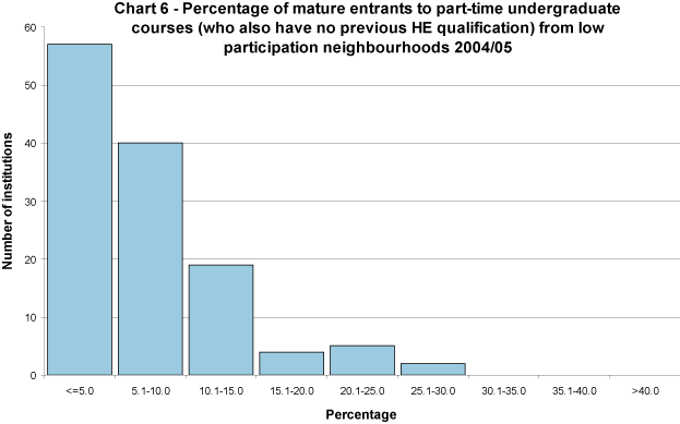 Percentage of mature entrants to part-time undergraduate courses (who also have no previous HE qualification) to full-time first degree courses from low participation neighbourhoods 2004/05
