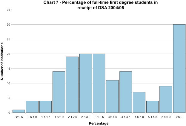 Percentage of full-time first degree students in receipt of DSA 2004/05