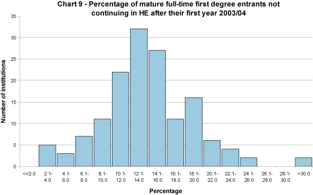 Percentage of mature full-time first degree entrants not continuing in HE after their first year 2003/04