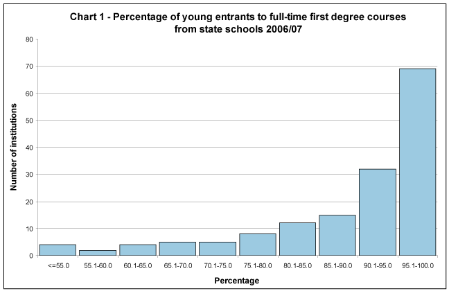 Percentage of young entrants to full-time first degree courses from state schools 2006/07