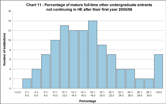 Percentage of mature full-time other undergraduate entrants not continuing in HE after their first year 2005/06