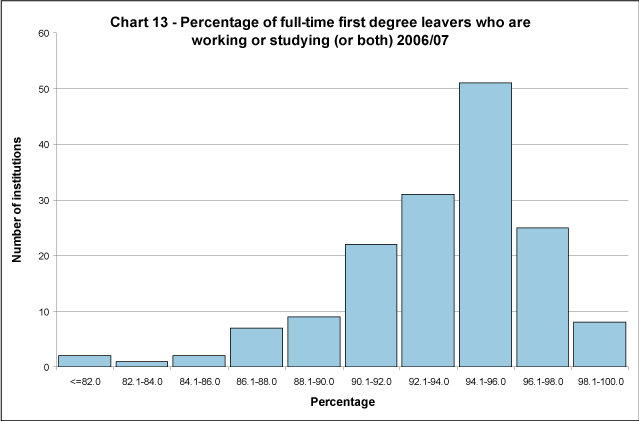 Percentage of full-time first degree leavers who are working or studying (or both) 2006/07