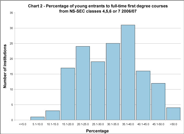 Percentage of young entrants to full-time first degree courses from NS-SEC classes 4, 5, 6 or 7 2006/07