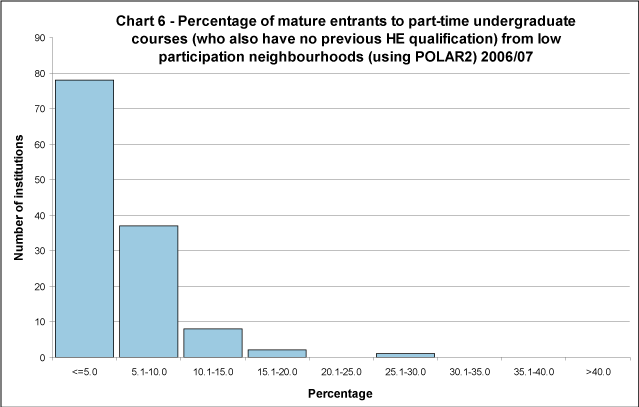Percentage of mature entrants to part-time undergraduate courses (who also have no previous HE qualification) to full-time first degree courses from low participation neighbourhoods (using POLAR2) 2006/07