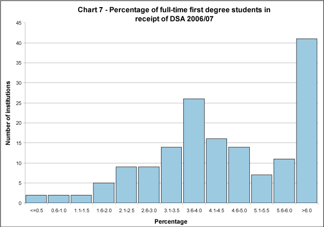Percentage of full-time first degree students in receipt of DSA 2006/07