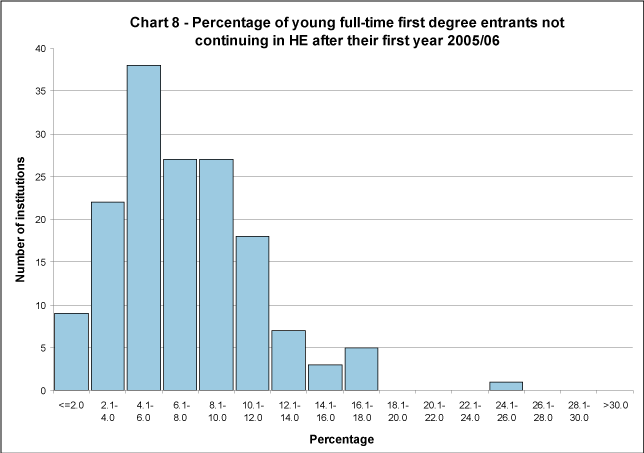 Percentage of young full-time first degree entrants not continuing in HE after their first year 2005/06