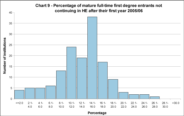 Percentage of mature full-time first degree entrants not continuing in HE after their first year 2005/06