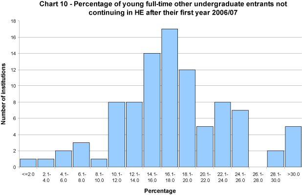 Percentage of young full-time other undergraduate entrants not continuing in HE after their first year 2006/07