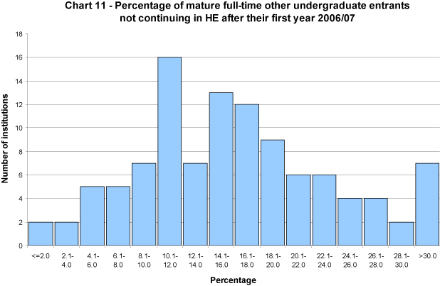 Percentage of mature full-time other undergraduate entrants not continuing in HE after their first year 2006/07