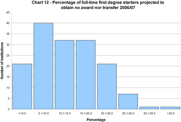 Percentage of full-time first degree starters projected to obtain no award nor transfer 2006/07