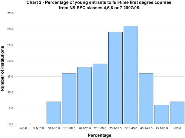 Percentage of young entrants to full-time first degree courses from NS-SEC classes 4, 5, 6 or 7 2007/08