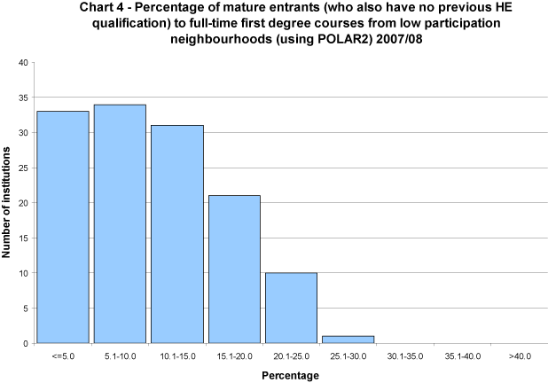 Percentage of mature entrants (who also have no previous HE qualification) to full-time first degree courses from low participation neighbourhoods (using POLAR2) 2007/08