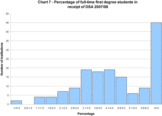 Percentage of full-time first degree students in receipt of DSA 2007/08