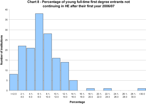 Percentage of young full-time first degree entrants not continuing in HE after their first year 2006/07