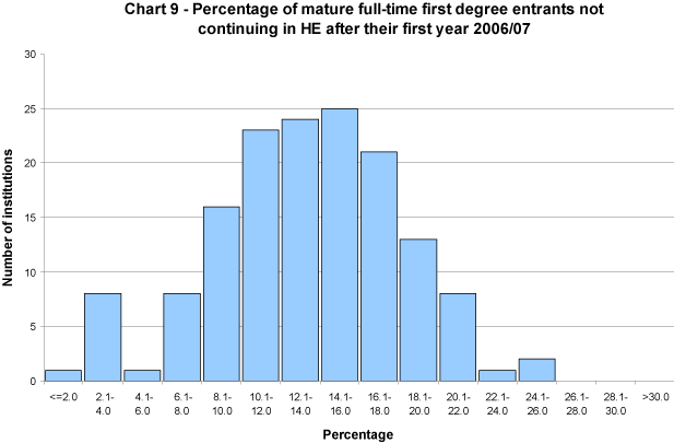 Percentage of mature full-time first degree entrants not continuing in HE after their first year 2006/07