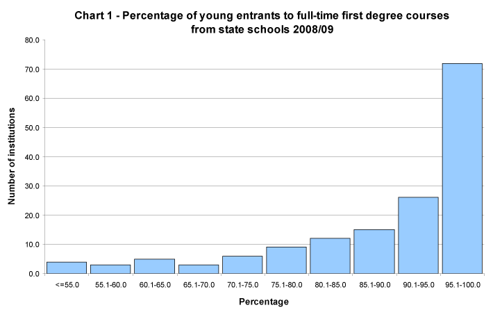 Percentage of young entrants to full-time first degree courses from state schools 2008/09