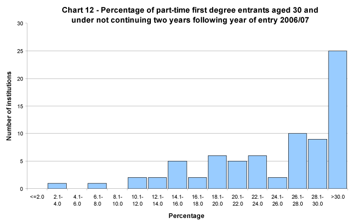 Percentage of part-time first degree entrants aged 30 and under not continuing two years following year of entry 2006/07