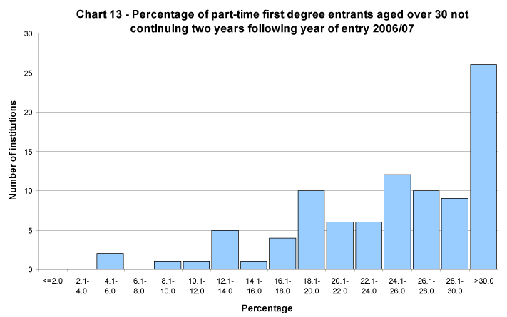 Percentage of part-time first degree entrants aged over 30 not continuing two years following year of entry 2006/07