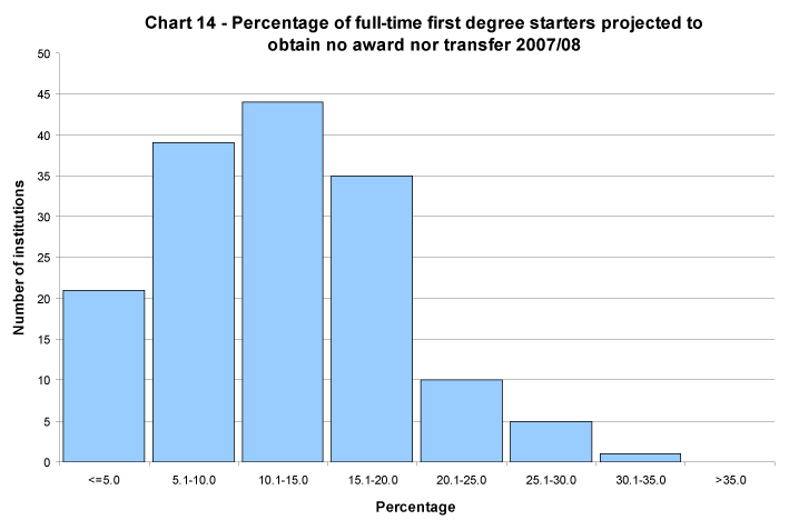 Percentage of full-time first degree starters projected to obtain no award nor transfer 2007/08