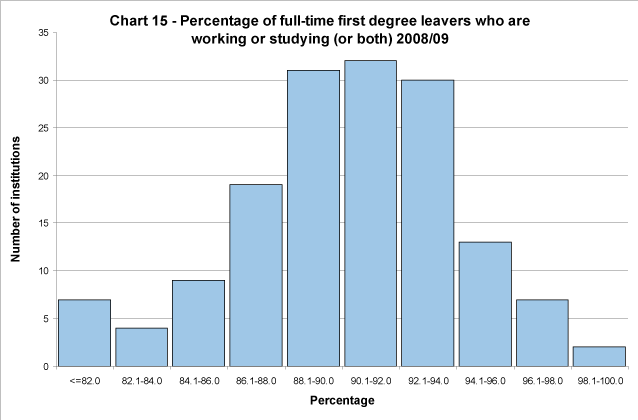 Percentage of full-time first degree leavers who are working or studying (or both) 2008/09