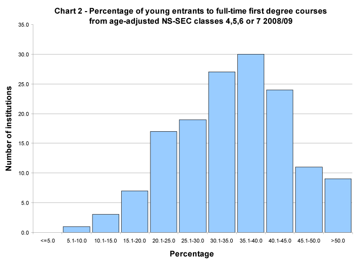 Percentage of young entrants to full-time first degree courses from NS-SEC classes 4, 5, 6 or 7 2008/09