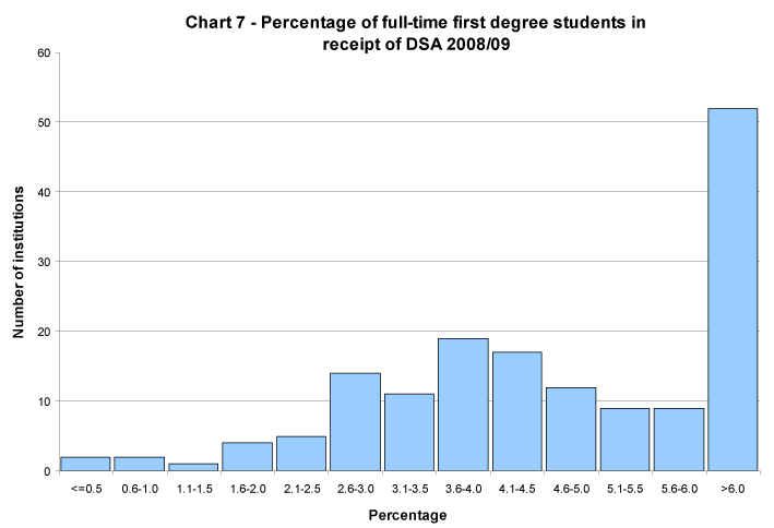 Percentage of full-time first degree students in receipt of DSA 2008/09