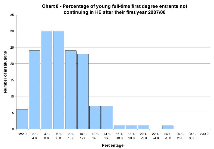 Percentage of young full-time first degree entrants not continuing in HE after their first year 2007/08
