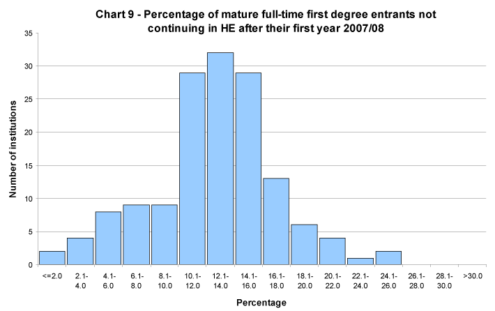Percentage of mature full-time first degree entrants not continuing in HE after their first year 2007/08