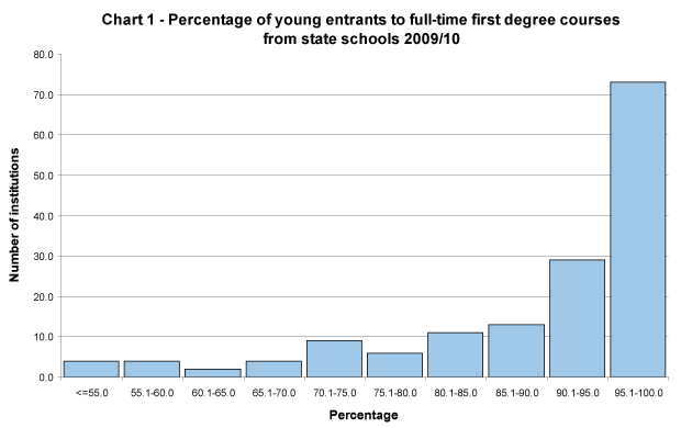 Percentage of young entrants to full-time first degree courses from state schools 2009/10