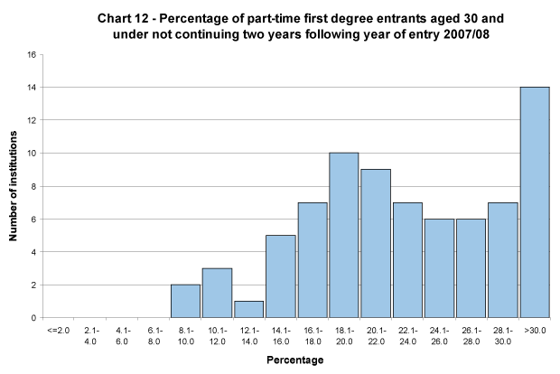 Percentage of part-time first degree entrants aged 30 and under not continuing two years following year of entry 2007/08