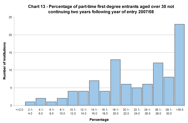 Percentage of part-time first degree entrants aged over 30 not continuing two years following year of entry 2007/08