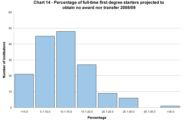Percentage of full-time first degree starters projected to obtain no award nor transfer 2008/09