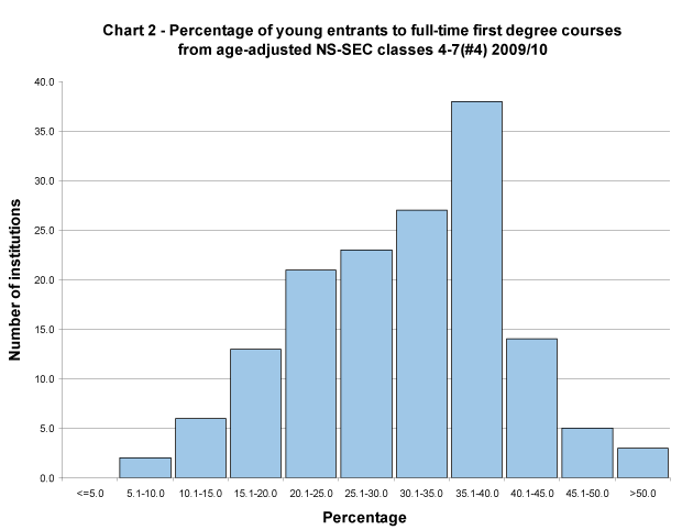 Percentage of young entrants to full-time first degree courses from age-adjusted NS-SEC 4-7 2009/10