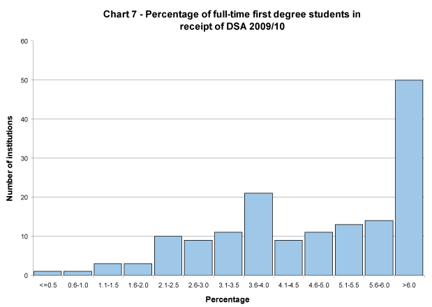 Percentage of full-time first degree students in receipt of DSA 2009/10