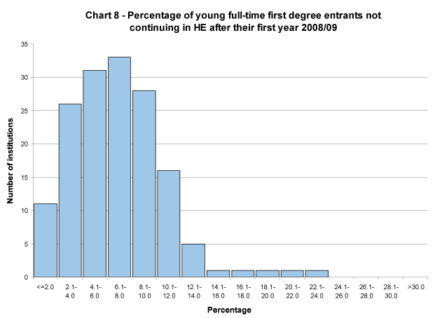 Percentage of young full-time first degree entrants not continuing in HE after their first year 2008/09