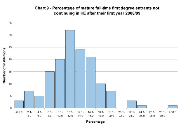 Percentage of mature full-time first degree entrants not continuing in HE after their first year 2008/09