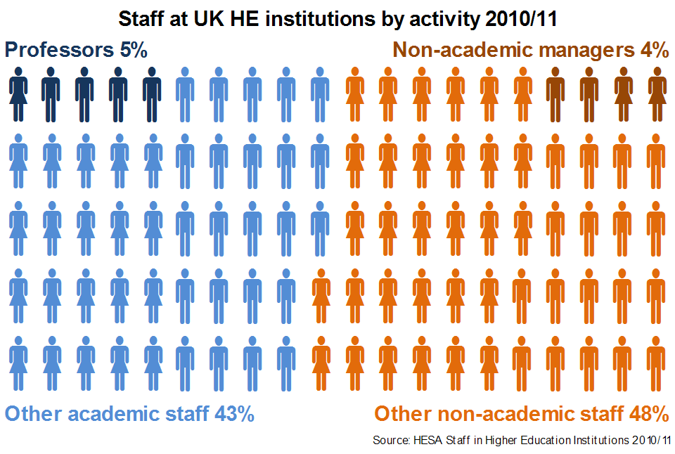 Staff at UK HEIs by Activity