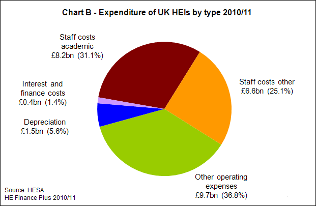 Expenditure of UK HEIs by Type