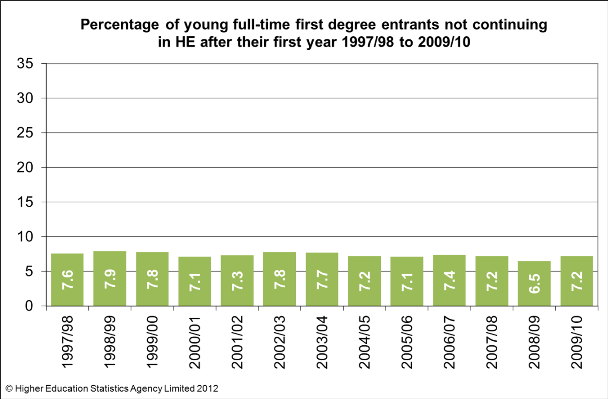 Non-continuation rates of young, full-time, first degree entrants