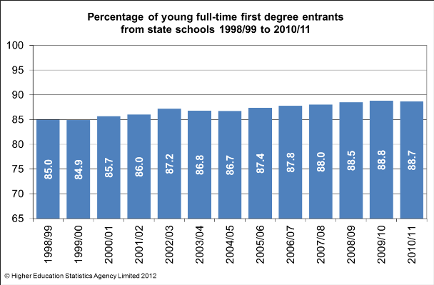 proportion of young, full-time, first degree entrants from state schools