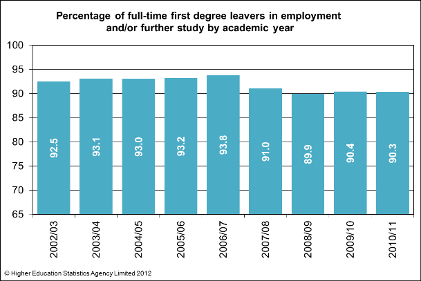 Percentage of full-time first degree leavers in employment and/or further study by academic year