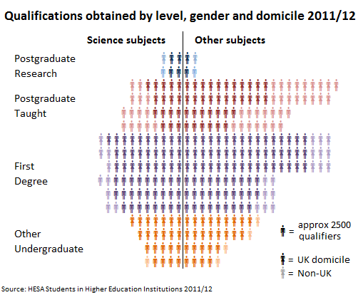 Qualifications obtained by level, gender and domicile 2011/12