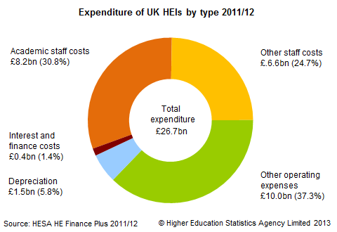 Expenditure of UK HEIs by type 2011/12