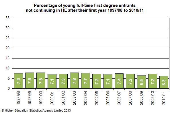 Percentage of young full-time first degree entrants not continuing in HE after their first year 1997/98 to 2010/11