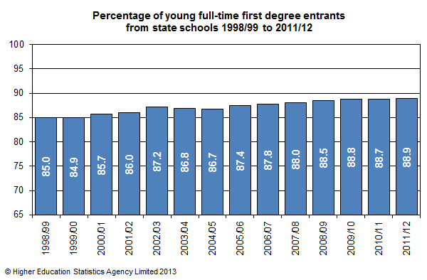 Percentage of young full-time first degree entrants from state schools 1998/99-2011/12