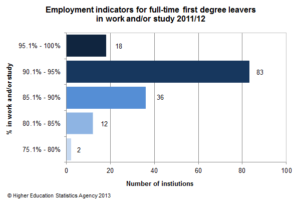 Employment indicators for full-time first degree leavers in work and/or study 2011/12