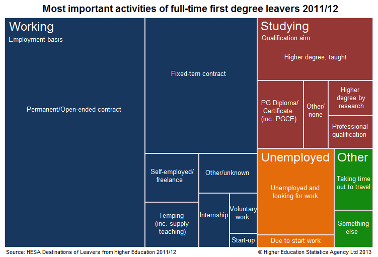 Most important activities of full-time first degree leavers 2011/12