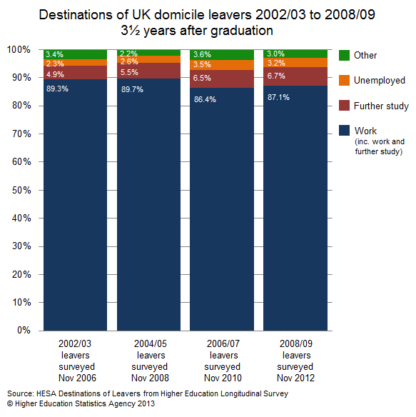 Destinations of UK domicile leavers 2002/03 to 2008/09 3.5 years after graduation