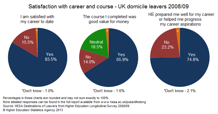 Satisfaction with career and course - UK domicile leavers 2008/09
