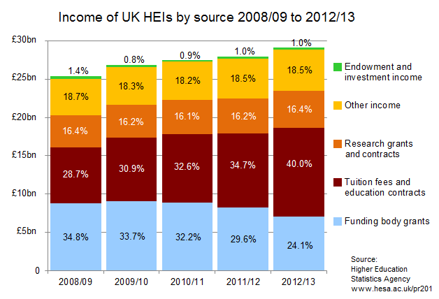 Income of UK HEIs by Source 2008/09 to 2012/13